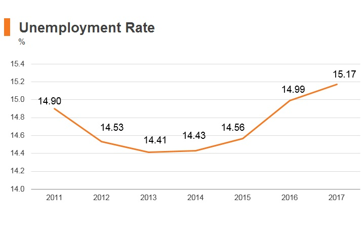 Graph: Syria unemployment rate