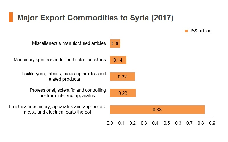 Graph: Major export commodities to Syria (2017)