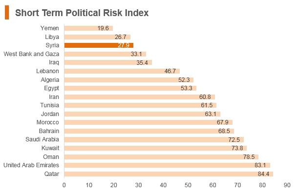 Graph: Syria short term political risk index