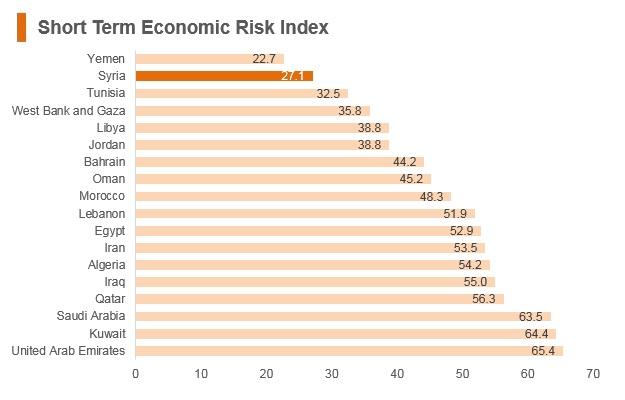 Graph: Syria short term economic risk index