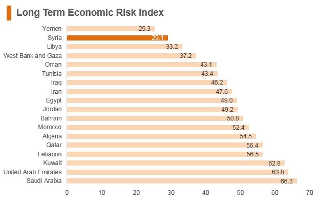 Graph: Syria long term economic risk index