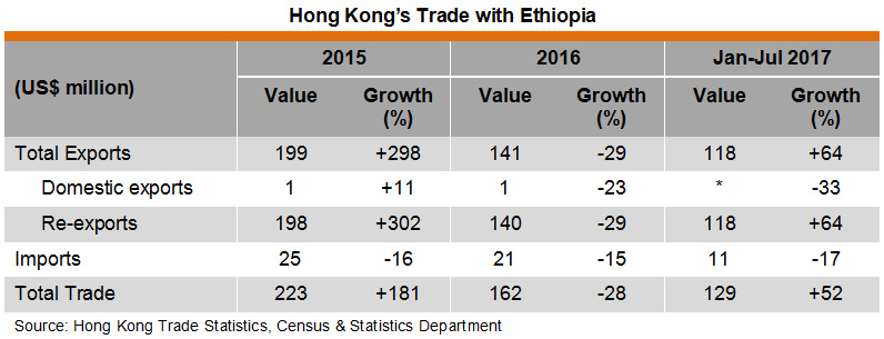Table: Hong Kong Trade with Ethiopia