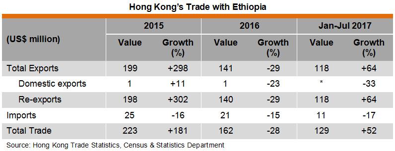 Table: Hong Kong Trade with Ethiopia
