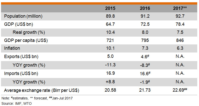 Table: Major Economic Indicators(Ethiopia)