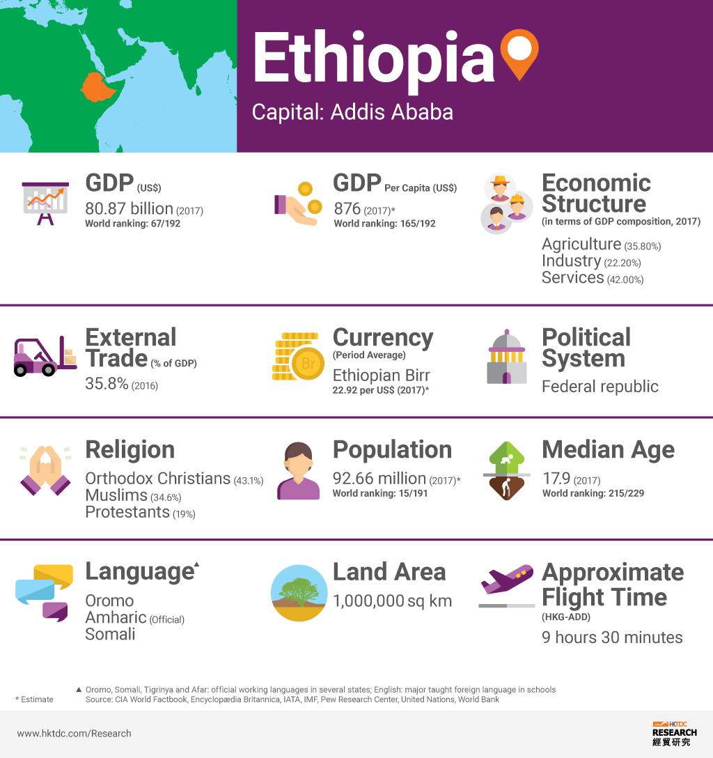 Picture: Ethiopia factsheet