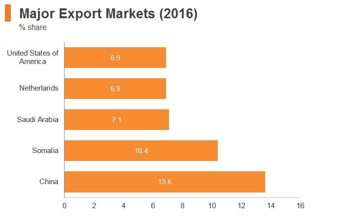 Graph: Ethiopia major export markets (2016)