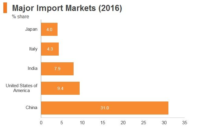 Graph: Ethiopia major import markets (2016)