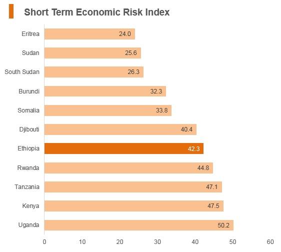 Graph: Ethiopia short term economic risk index