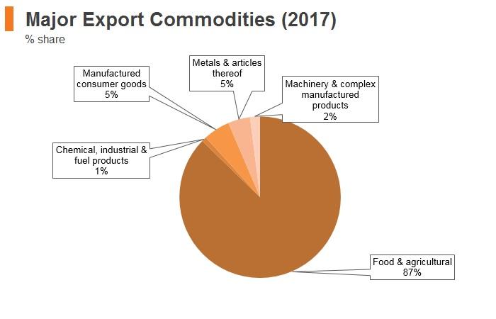 Graph: Ethiopia major export commodities (2017)