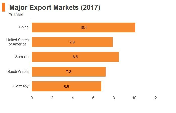 Graph: Ethiopia major export markets (2017)