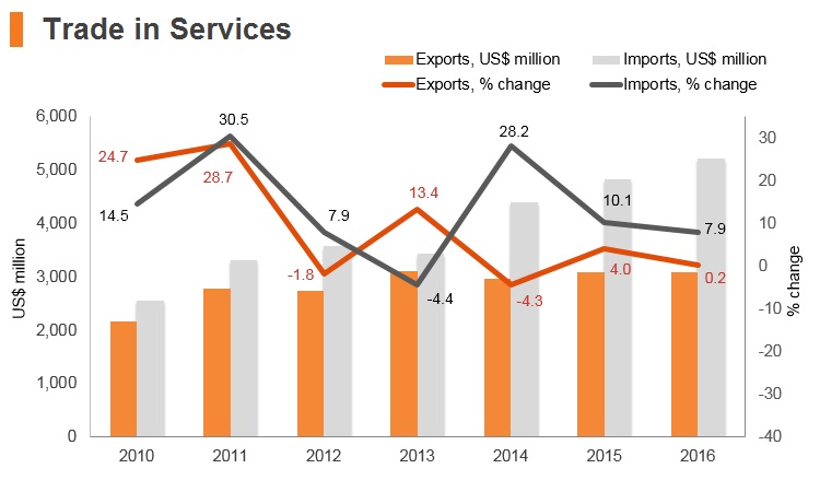 Graph: Ethiopia trade in services