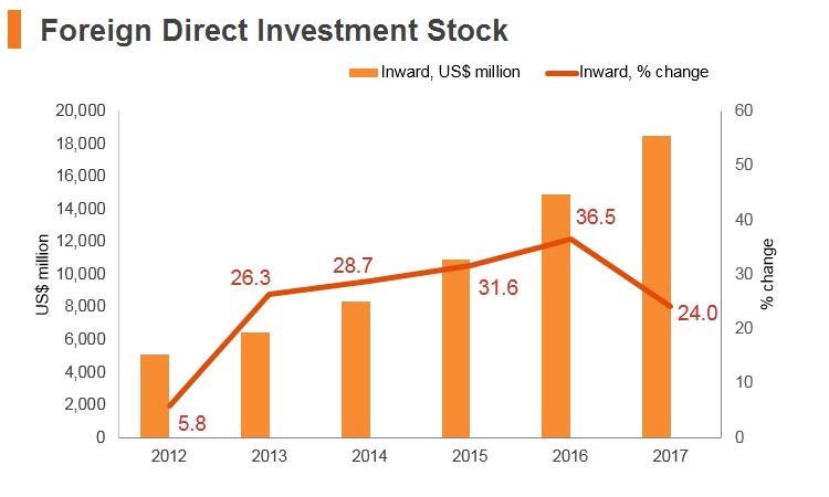 Graph: Ethiopia FDI stock