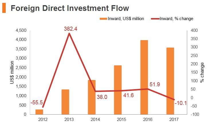 Graph: Ethiopia FDI flow