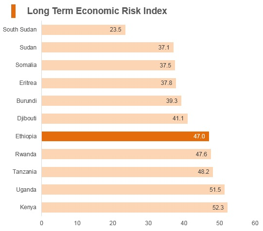 Graph: Ethiopia long term economic risk index