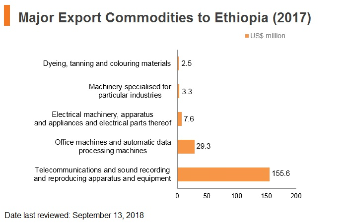 Graph: Major export commodities to Ethiopia (2017)