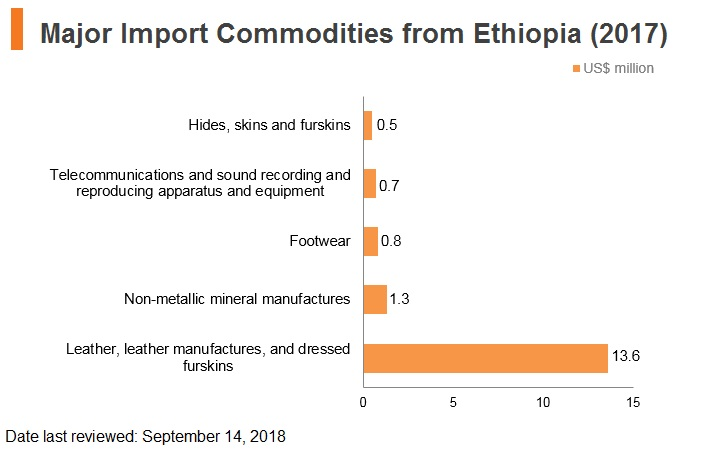Graph: Major import commodities from Ethiopia (2017)