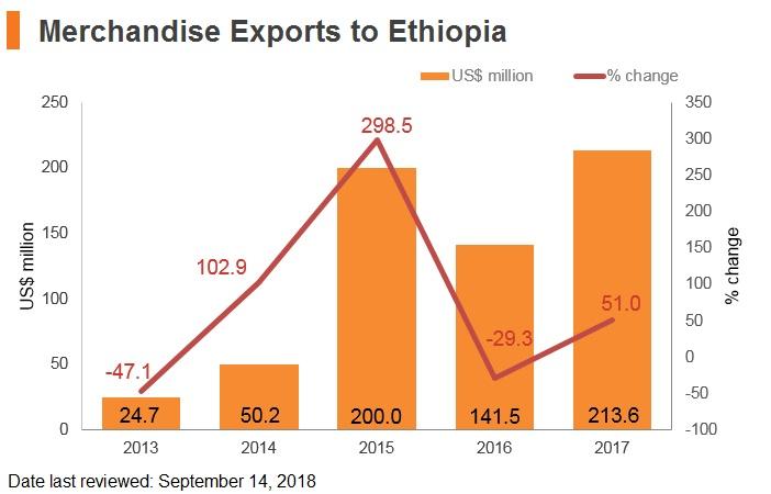 Graph: Merchandise exports to Ethiopia