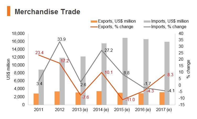 Graph: Ethiopia merchandise trade