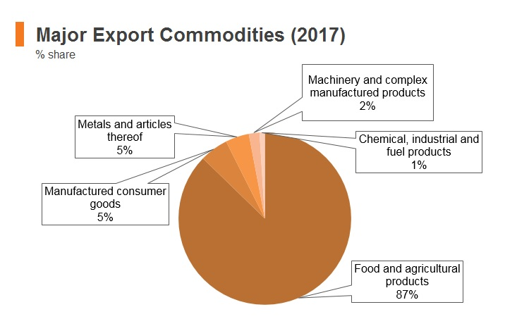 Graph: Ethiopia major export commodities (2017)