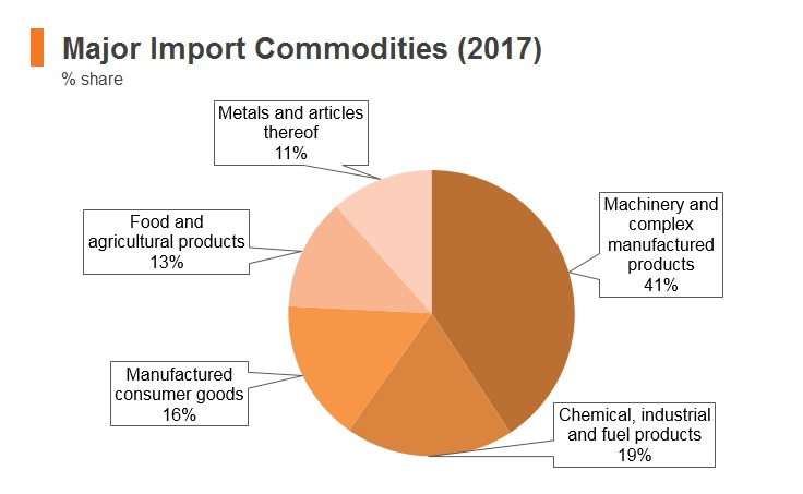 Graph: Ethiopia major import commodities (2017)