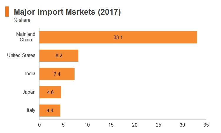 Graph: Ethiopia major import markets (2017)
