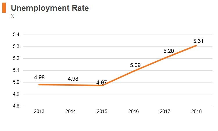 Graph: Ethiopia unemployment rate
