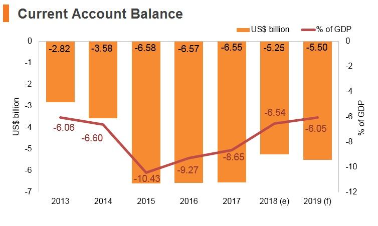Graph: Ethiopia current account balance