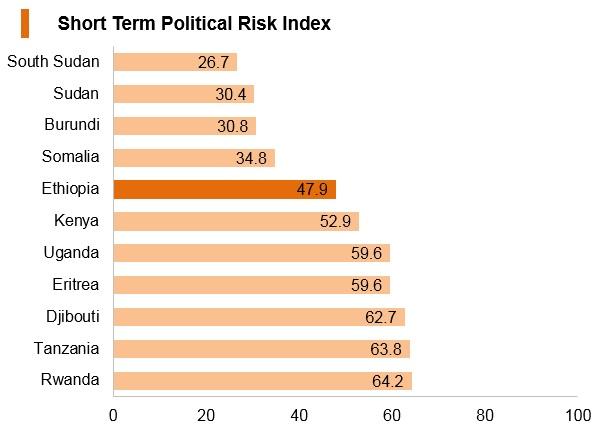 Graph: Ethiopia short term political risk index