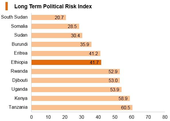 Graph: Ethiopia long term political risk index