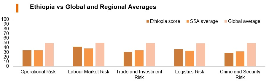 Graph: Ethiopia vs global and regional averages