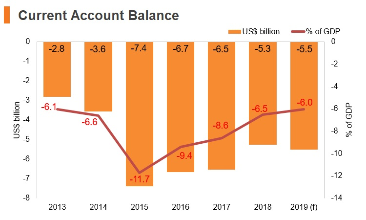 Graph: Ethiopia current account balance