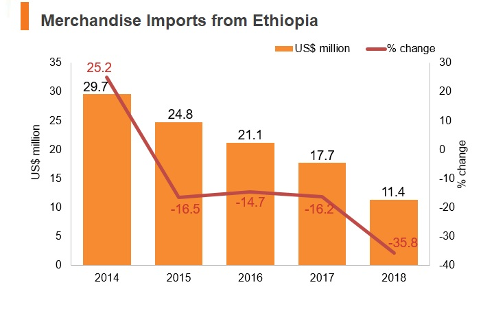 Graph: Merchandise imports from Ethiopia