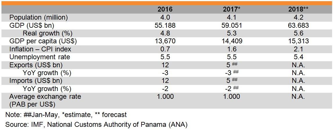 Table: Major economic indicators of Panama