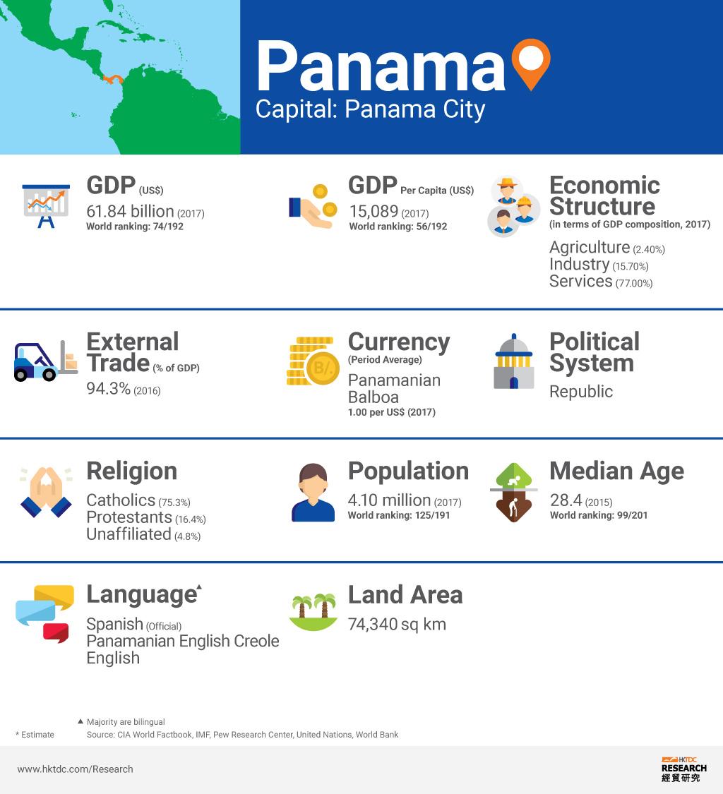 Picture: Panama factsheet