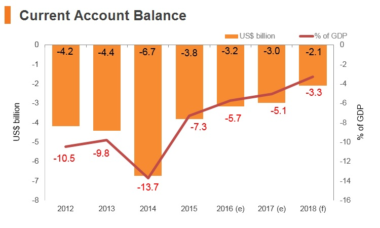 Graph: Panama current account balance