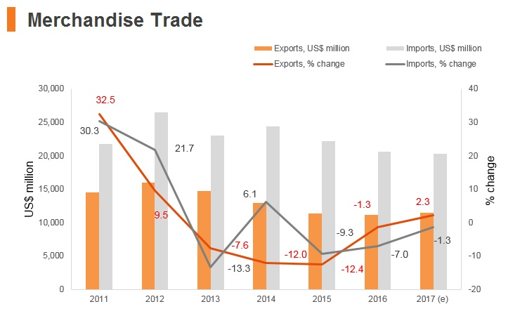 Graph: Panama merchandise trade