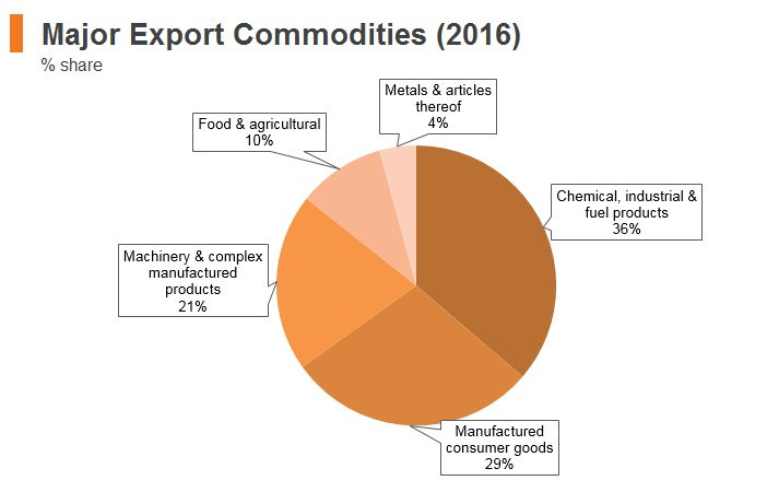 Graph: Panama major export commodities (2016)