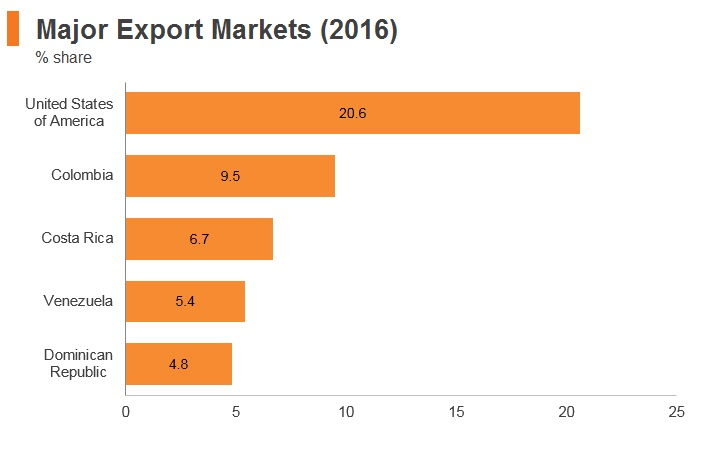Graph: Panama major export markets (2016)