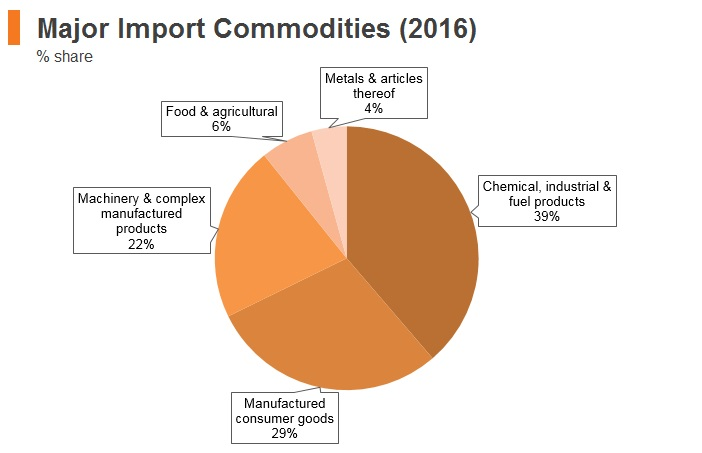 Graph: Panama major import commodities (2016)