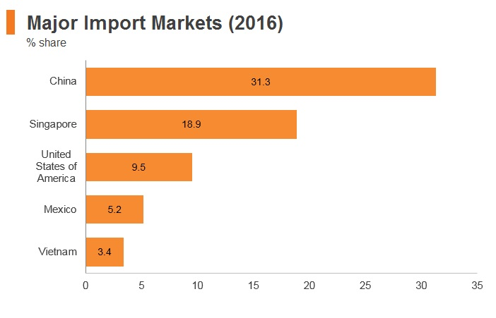 Graph: Panama major import markets (2016)