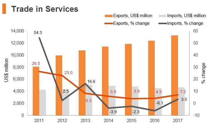 Graph: Panama trade in services