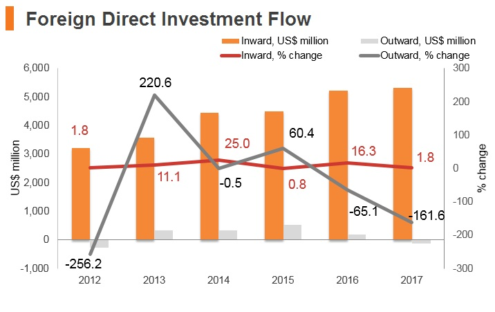 Graph: Panama FDI flow