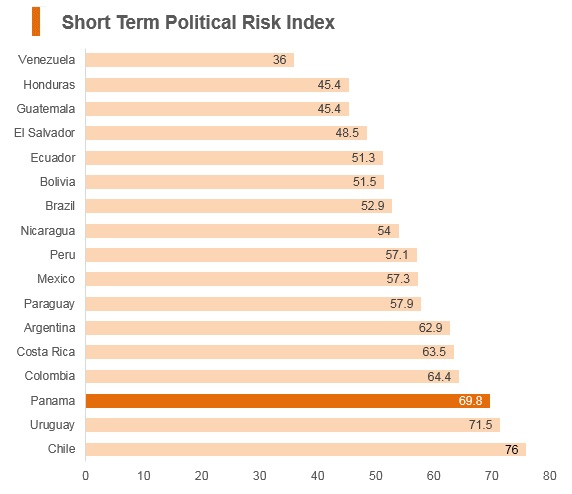 Graph: Panama short term political risk index