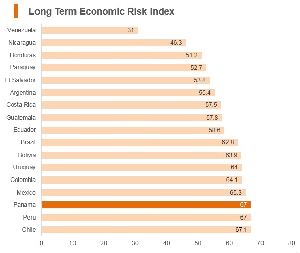 Graph: Panama long term economic risk index