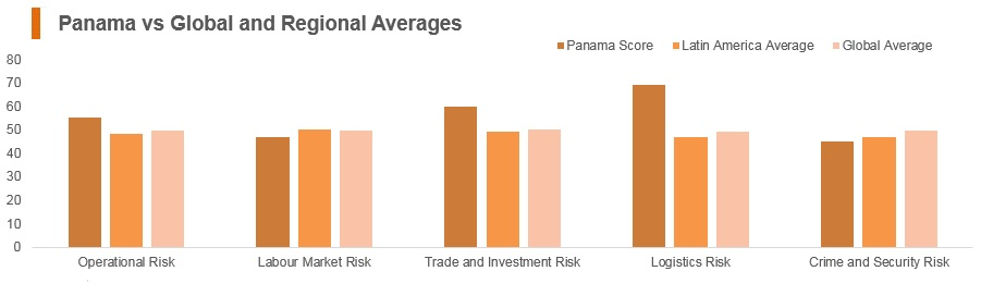 Graph: Panama vs global and regional averages