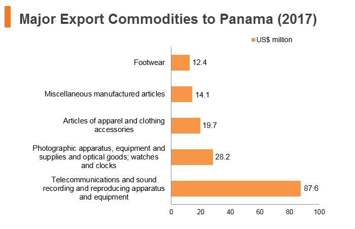 Graph: Major export commodities to Panama (2017)