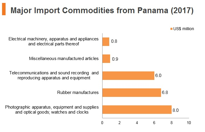 Graph: Major import commodities from Panama (2017)