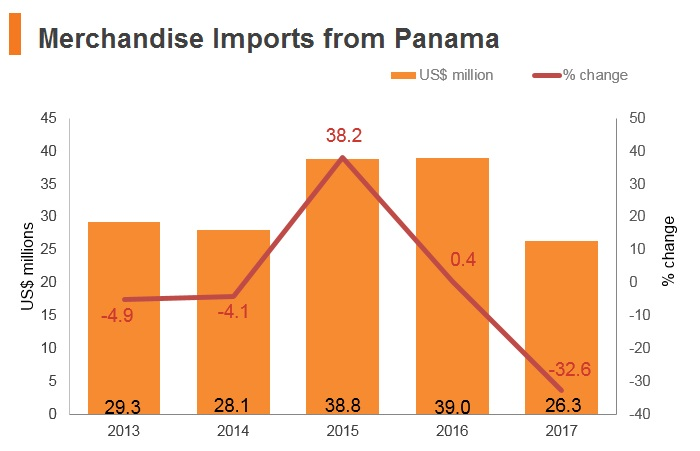 Graph: Merchandise imports from Panama