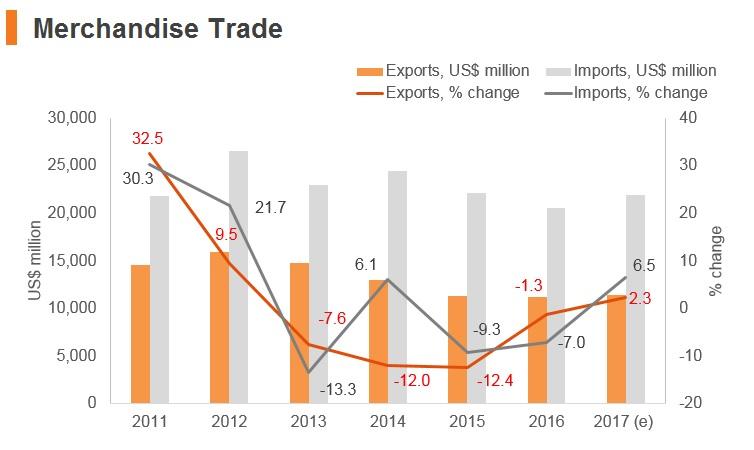 Graph: Panama merchandise trade