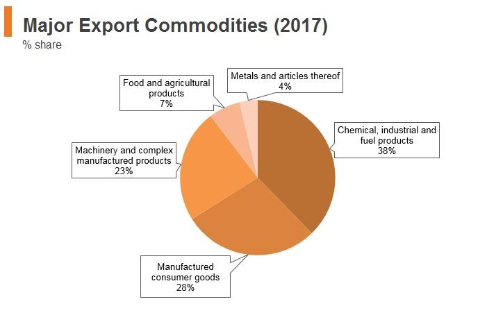 Graph: Panama major export commodities (2017)